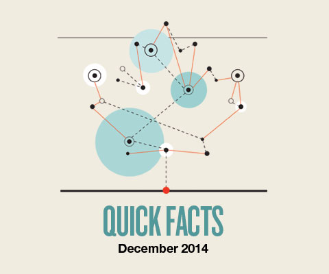 Quick facts on internationalization of Canadian universities - December 2014.