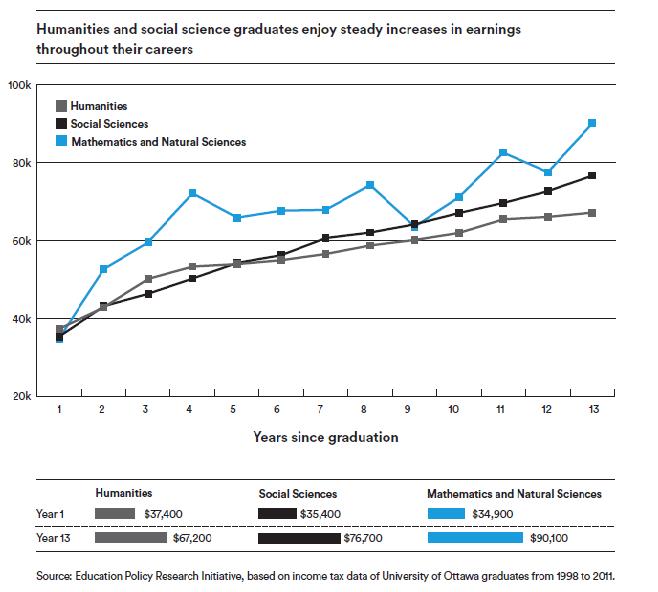 liberal-arts-report-graph-2