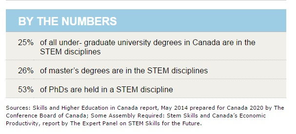 By the numbers: - 25% of all undergraduate university degrees in Canada are in the STEM disciplines  -26% of master's degrees are in the STEM disciplines -53% of PhDs are held in a STEM disciplin