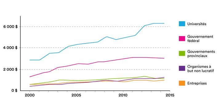 Financement gouvernemental de la recherche universitaire est à la baisse. Tableau illustre financement des universités, du gouvernement fédéral, des gouvernements provinciaux, des organismes à but non lucratif et des entreprises.