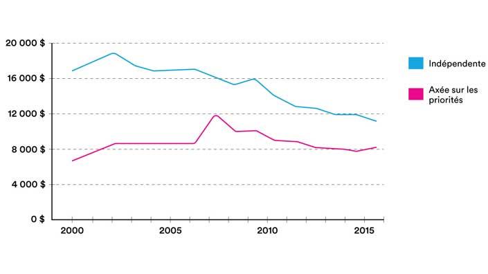 Les investissements pour la recherche indépendante au Canada sont en déclin.