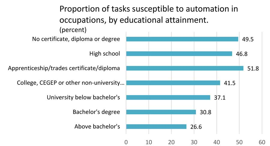 Bar chart illustrating the proportion of tasks susceptible to automation in occupations, by educational attainment. No certificate, diploma or degree (49.5%); high school (46.8%); apprenticeship/trades certificate/diploma (51.8%); college, cegep or other non-university (41.5%); university below bachelor's (37.1%); above bachelor's (26.6%).